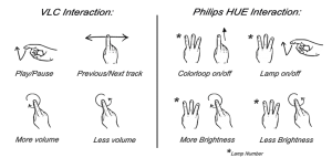 Leap Motion recognized gesture