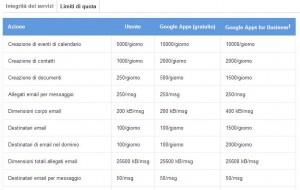Daily quota google script